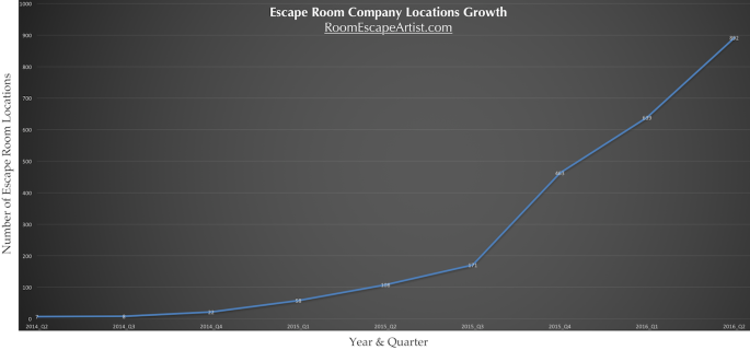Chart of escape room location growth. Depicts exponential growth over a two year span.