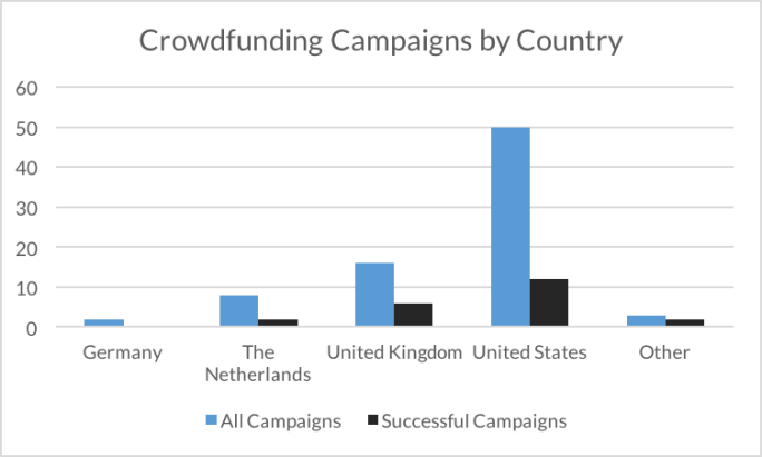 Crowdfunding Campaigns by Country shows campaigns in Germany, The Netherlands, the UK, the US, and other. Most campaigns were in the US. UK campaigns were more successful by ratio.